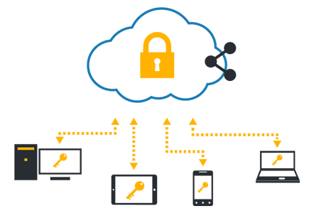 Cloud Backup Solutions Twickenham TW1