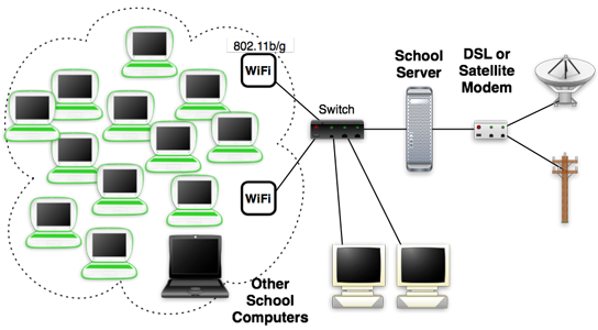 Network installation in Twickenham